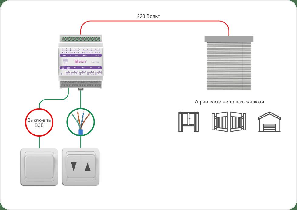 Схема работы Баннер Шторы и жалюзи