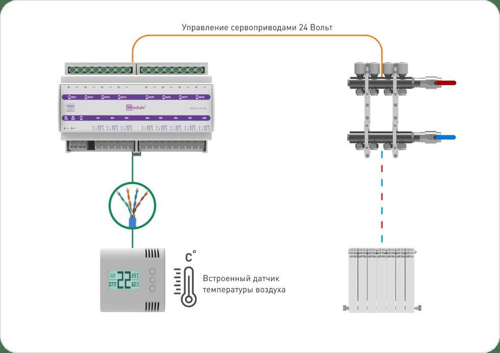 Схема работы Отопление